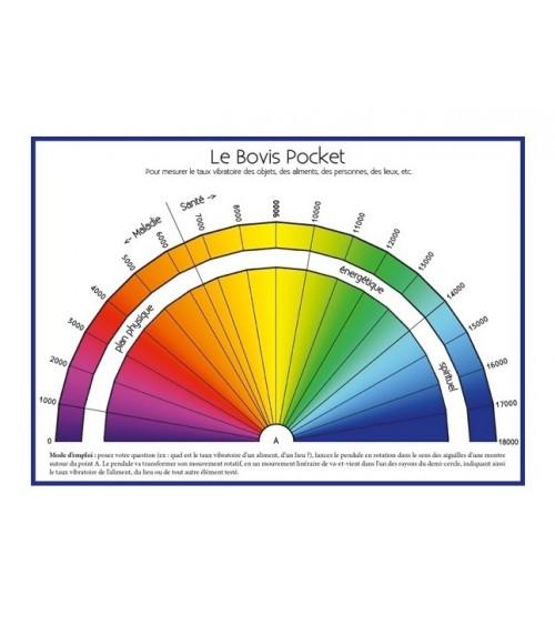 Radiesthésie - Cadran de Bovis - Règle de Bovis